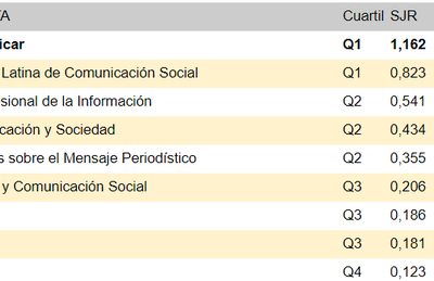 9 Revistas españolas de comunicación entre las mejores del mundo